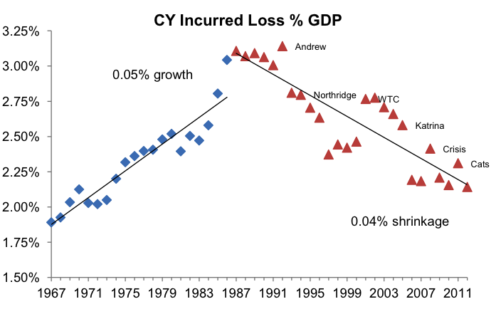CY incurred loss % GDP